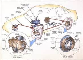 Types Of Parking Brake Systems On A Vehicle Sistema De Frenos Tipos Clasificaci 243 N Detalles