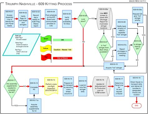 production flow chart template manufacturing flow diagram pictures to pin on