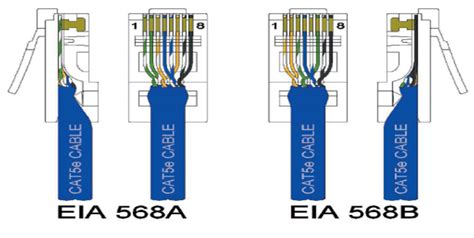 it tips technical specifications for eia 568a 568b
