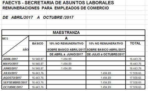 anses asignaciones familiares nueva escala marzo 2016 tabla 2016 asignaciones familiares tabla de asignaciones