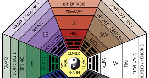 traditional feng shui all about the classical feng shui bagua home or office