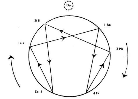 the enneagram of g i gurdjieff codhill press books gurdjieff meetings more on the enneagram