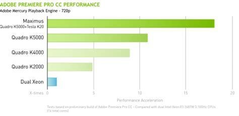adobe premiere pro gpu benchmark 5 reasons to choose nvidia gpus for stunning performance