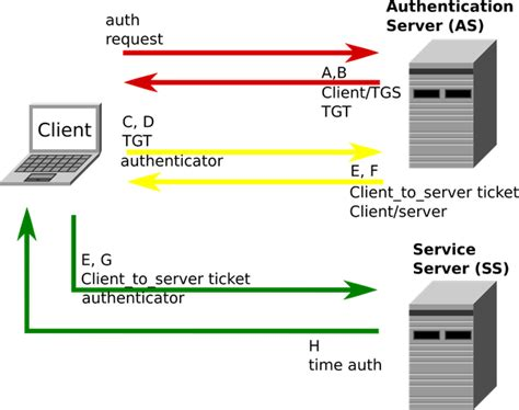 tutorialspoint firewall how does kerberos works according to the first contact