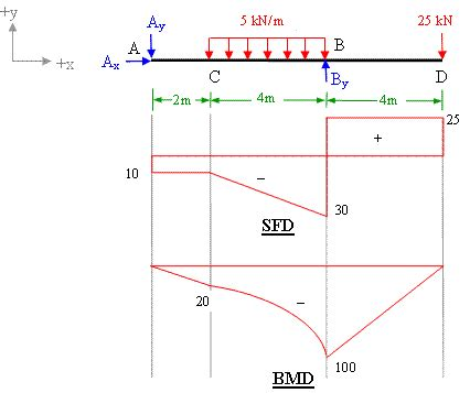bending moment diagram calculation of shear diagram bending moment and