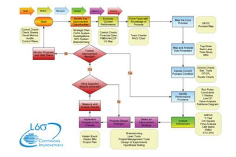 six sigma activity process map