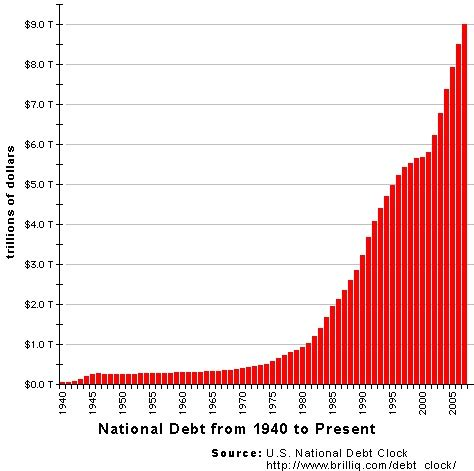 us national debt clock the massive momentum of 2009