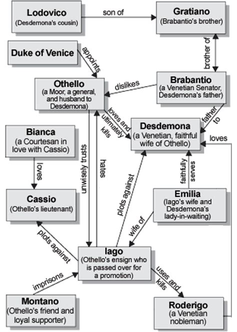 important themes in othello character map