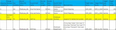 ssis design document template what is etl mapping document a real time exle 171 big