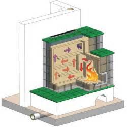 Container Vegetable Garden Plans - masonry heater nifty homestead