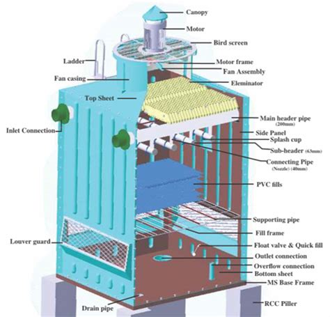 design criteria cooling tower crystal air systems
