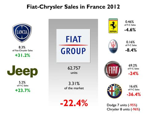 Who Owns Fiat Company Fiat S Five Year Growth Plan 171 The Auto Industry
