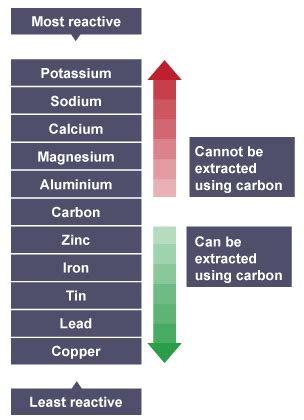 what is the most reactive metal on the periodic table bitesize ks3 chemistry metals revision 4