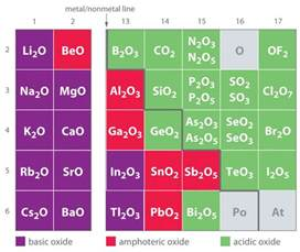 Where Are The Transition Metals Located On The Periodic Table General Chemistry Principles Patterns And Applications