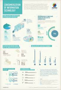 Consumerization of information technology infographic it