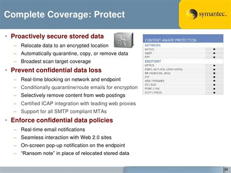 symantec dlp policy templates symantec data loss prevention 9