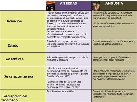 cuadros de ansiedad sintomas cuadro comparativo ansiedad y angustia