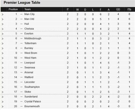 epl table bd 155 best english premier league images on pinterest