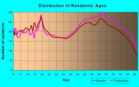 78028 zip code kerrville texas profile homes