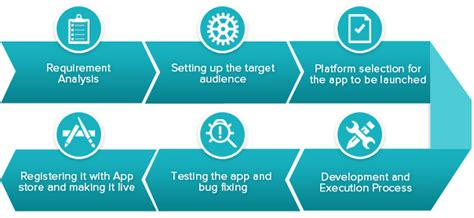 mobile application development services mobile app development company india mobile application