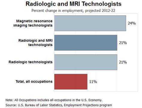 Radiology Technician Description Healthcare Salary World by How Does It Take To Become A Radiology Tech Radiology Tech Schools