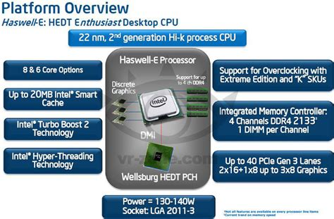 intel c610 series chipset and intel x99 chipset pch spec idf13 intel demonstrates haswell e cpu with ddr4 memory
