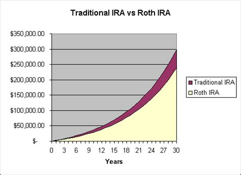 best funds for roth ira vanguard gold investment