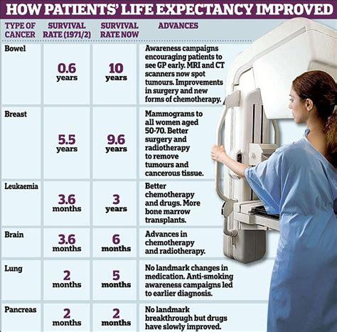 brain tumor expectancy brain tumor lifetime expectancy johny fit