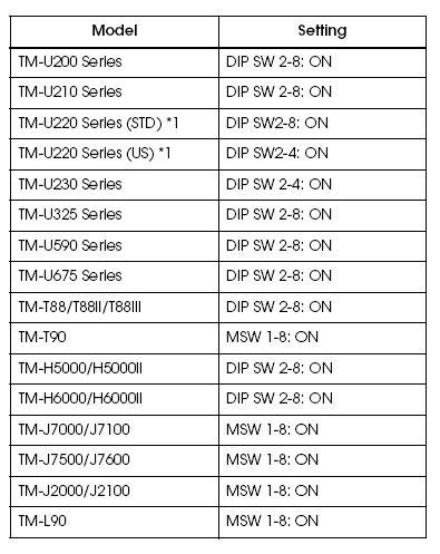 Lan Card Epson Tmu 220 Port Lan Printer Thermaltm 88tm220 how to connect an epson pos printer with ethernet interface
