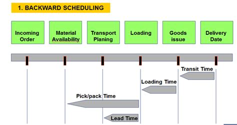 Space Planning Tools delivery scheduling supply chain management scm scn wiki