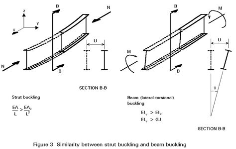 flexural torsional buckling of structures new directions in civil engineering books previous next contents