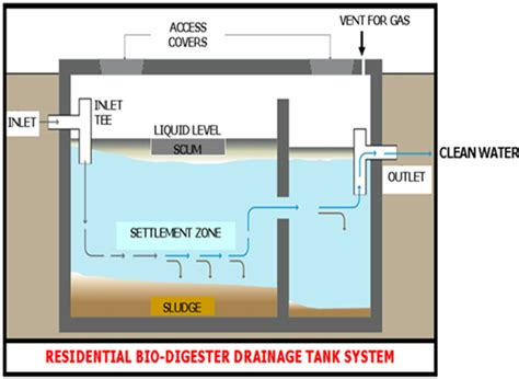 Septic Tank Plumbing Diagram by Schematic Of Septic Tank Schematic Get Free Image About