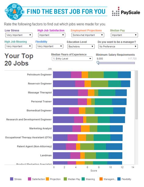 best jib use payscale s best for you tool to find your