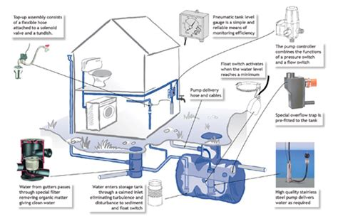 water harvesting reduces your water consumption and