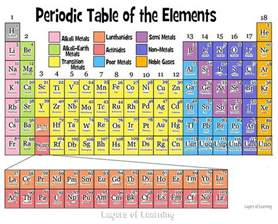 the periodic table layers of learning
