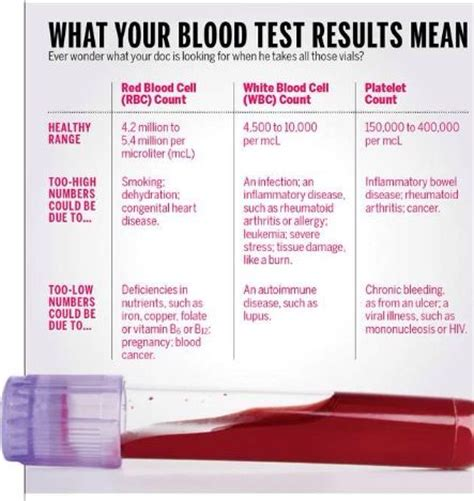 Otc Test For Blood In Stool by What Your Blood Test Results Blood Test