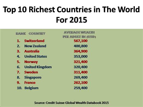 see the top 10 richest 2015 top 3 richest countries in the middle east and top 10