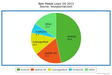linux mobile os android the best linux mobile os for 2013 unixmen