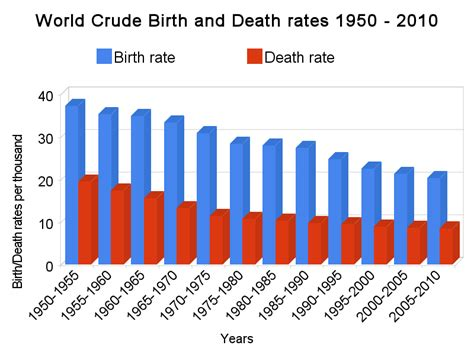 Comparitive Bar Graph Of Birth Rate Death Rate And Mmr | january 2015 the lukewarmer s way