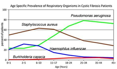 case study cystic fibrosis