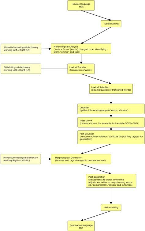 workflow diagram wiki workflow diagram apertium