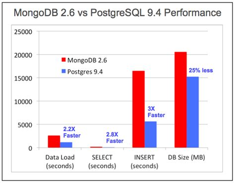 Db Vs Mongo Db by Is Postgres Nosql Better Than Mongodb Aptuz Technology