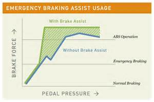 Brake Assist System Explained References Car Safety Systems