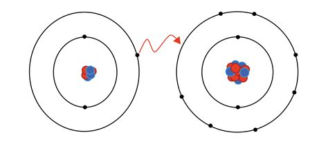 ionic and covalent bonding electron file ionic bonding svg wikimedia commons