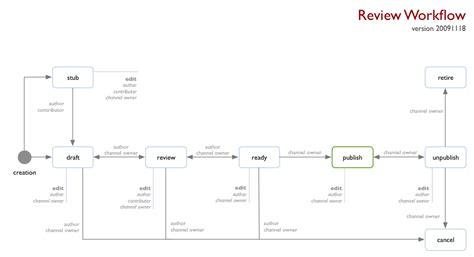 publishing workflow publishing workflow teradata downloads