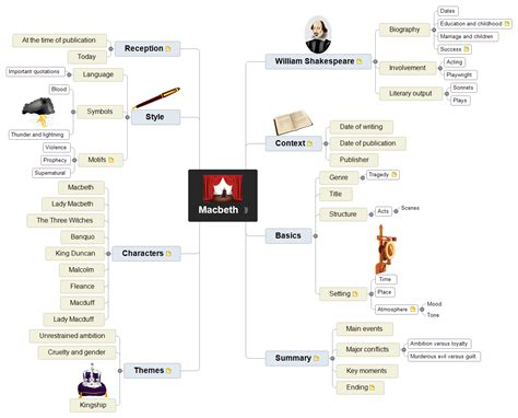 one of the themes of macbeth centers on evil quizlet macbeth themes mind map macbeth matchware exles