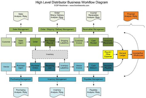 business workflow diagram it fundamentals simple defined