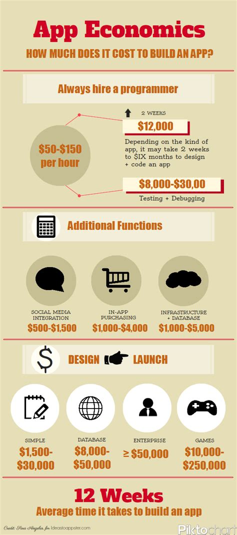 how much does it cost to build a pergola infographic how much does it cost to make an app