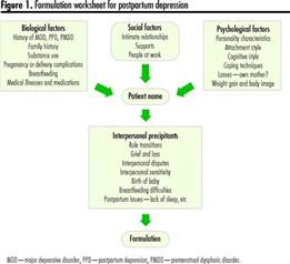an approach to interpersonal psychotherapy for postpartum