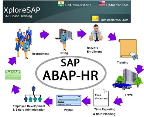 Sap Courses For Mba Hr by For Sap Abap Hr In India By Expert It